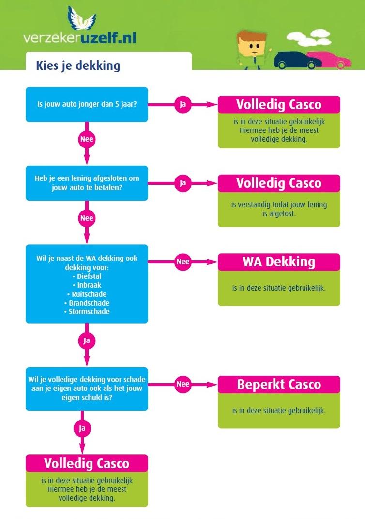 autoverzekering-dekking