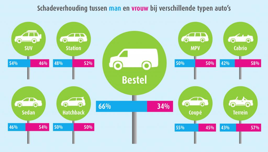 Vrouwen rijden beter in een bestelbus